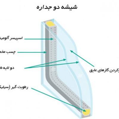استفاده از پنجره های دو جداره و تأثير آن بر تهويه مناسب