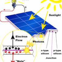 پاورپوینت خانه های خورشیدی