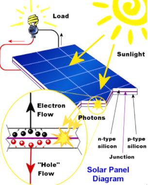 نقد و بررسی خانه های خورشیدی