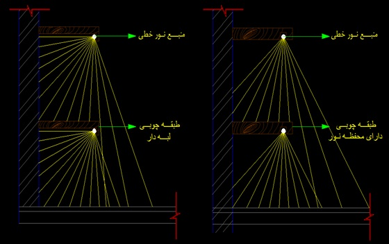 انواع نورپردازی داخلی