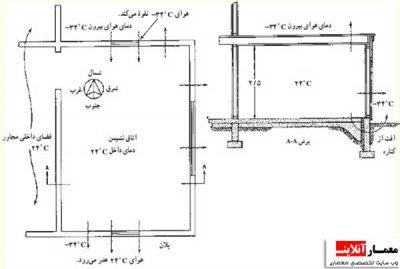 اتلاف-گرمایی-ساختمان-در-زمستان