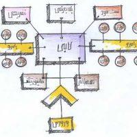 تحلیل دیاگرام مجتمع رفاهی