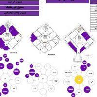 برنامه ریزی کالبدی شهرداری خرمشهر