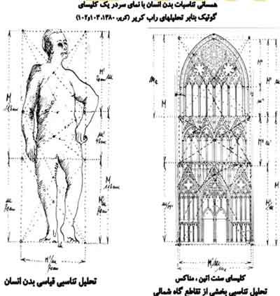 معماري طبيعت گراي شكلي